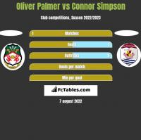 Oliver Palmer vs Connor Simpson h2h player stats