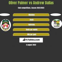 Oliver Palmer vs Andrew Dallas h2h player stats