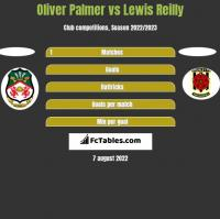 Oliver Palmer vs Lewis Reilly h2h player stats