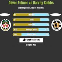 Oliver Palmer vs Harvey Knibbs h2h player stats