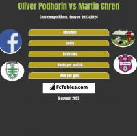 Oliver Podhorin vs Martin Chren h2h player stats