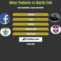 Oliver Podhorin vs Martin Toth h2h player stats