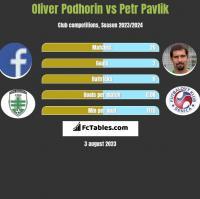 Oliver Podhorin vs Petr Pavlik h2h player stats