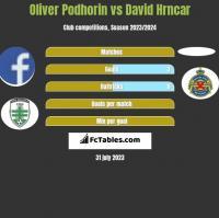 Oliver Podhorin vs David Hrncar h2h player stats