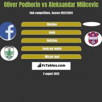 Oliver Podhorin vs Aleksandar Milicevic h2h player stats