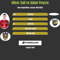 Oliver Sail vs Adam Pearce h2h player stats