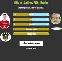 Oliver Sail vs Filip Kurto h2h player stats