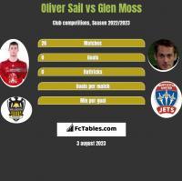 Oliver Sail vs Glen Moss h2h player stats
