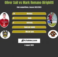 Oliver Sail vs Mark Romano Birighitti h2h player stats