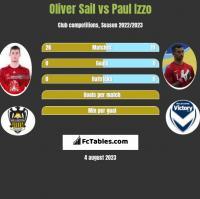 Oliver Sail vs Paul Izzo h2h player stats