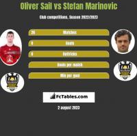 Oliver Sail vs Stefan Marinovic h2h player stats