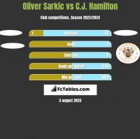 Oliver Sarkic vs C.J. Hamilton h2h player stats