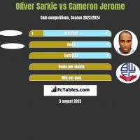 Oliver Sarkic vs Cameron Jerome h2h player stats