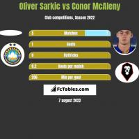 Oliver Sarkic vs Conor McAleny h2h player stats