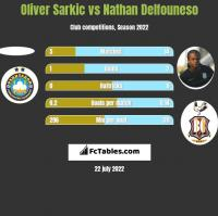 Oliver Sarkic vs Nathan Delfouneso h2h player stats