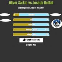 Oliver Sarkic vs Joseph Nuttall h2h player stats