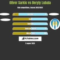 Oliver Sarkic vs Beryly Lubala h2h player stats