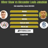 Oliver Shaw vs Alexander Louis Jakubiak h2h player stats