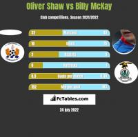 Oliver Shaw vs Billy McKay h2h player stats
