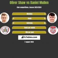 Oliver Shaw vs Daniel Mullen h2h player stats