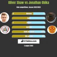Oliver Shaw vs Jonathan Obika h2h player stats