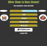 Oliver Shaw vs Ross Stewart h2h player stats