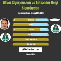 Oliver Sigurjonsson vs Alexander Helgi Sigurdarson h2h player stats