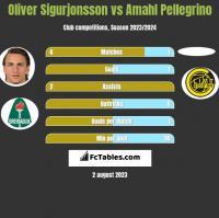 Oliver Sigurjonsson vs Amahl Pellegrino h2h player stats