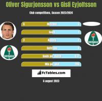 Oliver Sigurjonsson vs Gisli Eyjolfsson h2h player stats
