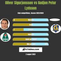 Oliver Sigurjonsson vs Gudjon Petur Lydsson h2h player stats
