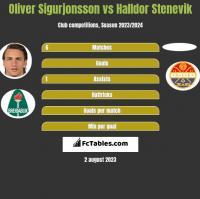 Oliver Sigurjonsson vs Halldor Stenevik h2h player stats