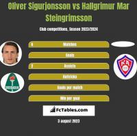 Oliver Sigurjonsson vs Hallgrimur Mar Steingrimsson h2h player stats