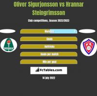 Oliver Sigurjonsson vs Hrannar Steingrimsson h2h player stats