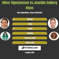 Oliver Sigurjonsson vs Joachim Solberg Olsen h2h player stats