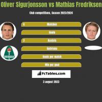 Oliver Sigurjonsson vs Mathias Fredriksen h2h player stats