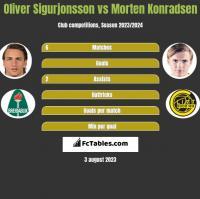 Oliver Sigurjonsson vs Morten Konradsen h2h player stats