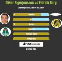 Oliver Sigurjonsson vs Patrick Berg h2h player stats