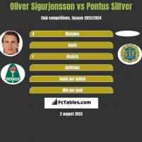 Oliver Sigurjonsson vs Pontus Silfver h2h player stats
