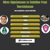 Oliver Sigurjonsson vs Steinthor Freyr Thorsteinsson h2h player stats