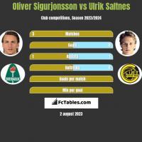 Oliver Sigurjonsson vs Ulrik Saltnes h2h player stats