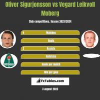 Oliver Sigurjonsson vs Vegard Leikvoll Moberg h2h player stats
