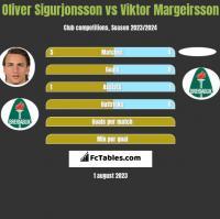 Oliver Sigurjonsson vs Viktor Margeirsson h2h player stats