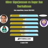 Oliver Sigurjonsson vs Dagur Dan Thorhallsson h2h player stats