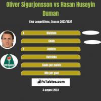 Oliver Sigurjonsson vs Hasan Huseyin Duman h2h player stats