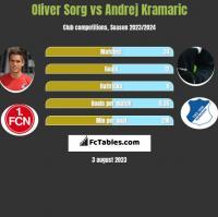 Oliver Sorg vs Andrej Kramaric h2h player stats