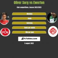 Oliver Sorg vs Ewerton h2h player stats
