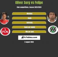 Oliver Sorg vs Felipe h2h player stats