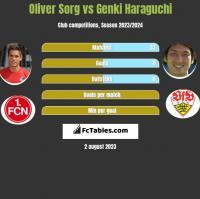 Oliver Sorg vs Genki Haraguchi h2h player stats