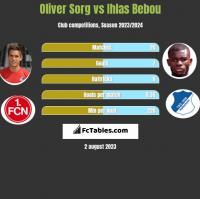 Oliver Sorg vs Ihlas Bebou h2h player stats