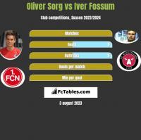 Oliver Sorg vs Iver Fossum h2h player stats